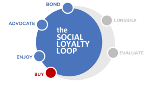 social loyalty loop
